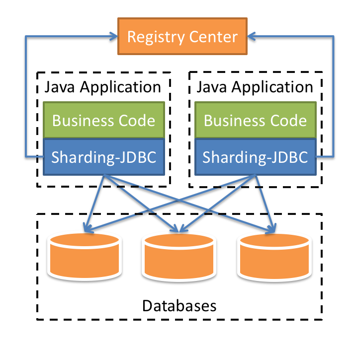 sharding-jdbc-brief