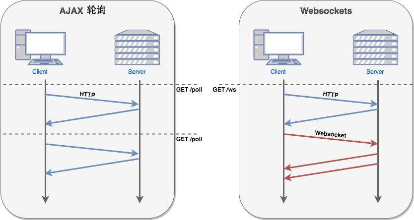 Spring Boot + WebSocket 集成